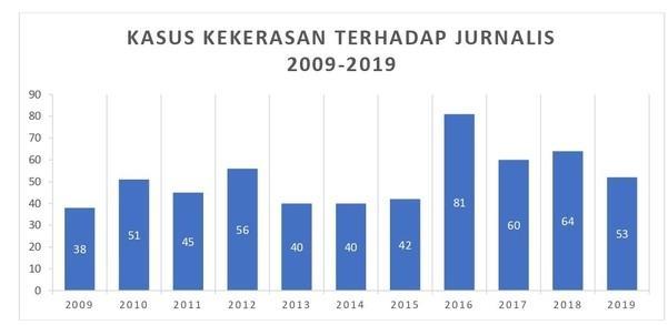 Kasus kekerasan terhadap jurnalis 2009-2019.