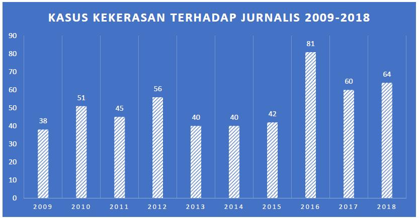 Catatan Akhir Tahun 2018 Jurnalis Dibayangi Persekusi Dan Kekerasan